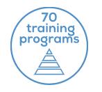 70 训练程序